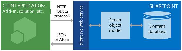 SharePoint REST service architecture